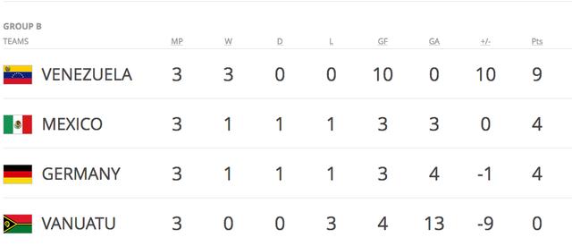 Kết quả chung cuộc và tổng quan World Cup U20 2017 - 2
