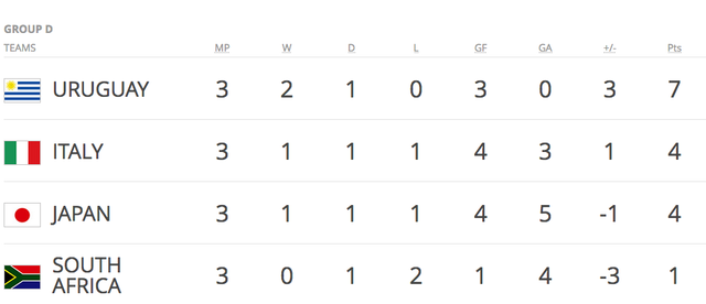 Kết quả chung cuộc và tổng quan World Cup U20 2017 - 4