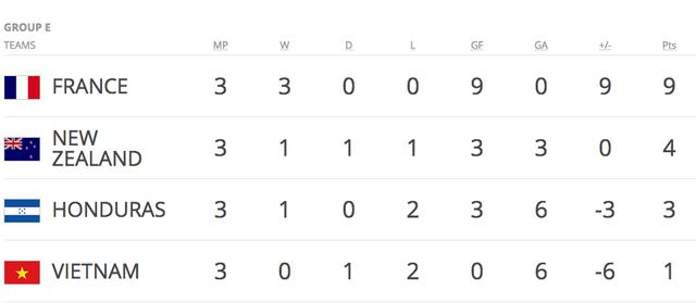 Kết quả chung cuộc và tổng quan World Cup U20 2017 - 5