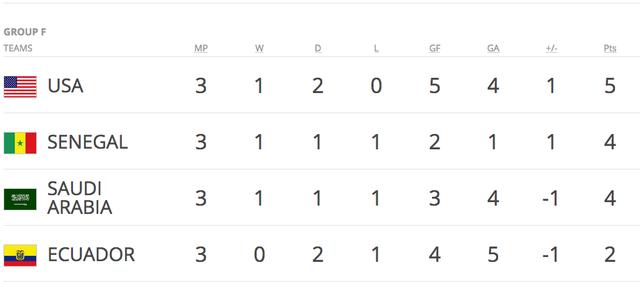Kết quả chung cuộc và tổng quan World Cup U20 2017 - 6