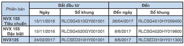 Yamaha thay mới toàn bộ giảm xóc sau của xe NVX tại Việt Nam - 3