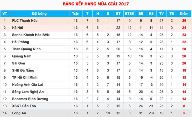 Vòng 14 V-League: Căng thẳng trên sân Mỹ Đình và Pleiku - 3