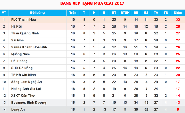 Văn Thanh ghi cú đúp, HA Gia Lai vẫn thua đậm Thanh Hóa - 4