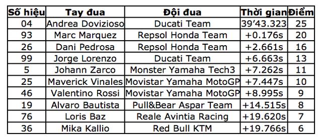 Đánh bại Marquez, Dovizioso đăng quang tại Red Bull Ring - 11