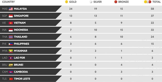 Bảng xếp hạng huy chương SEA Games 29 sau khi kết thúc ngày 21/8