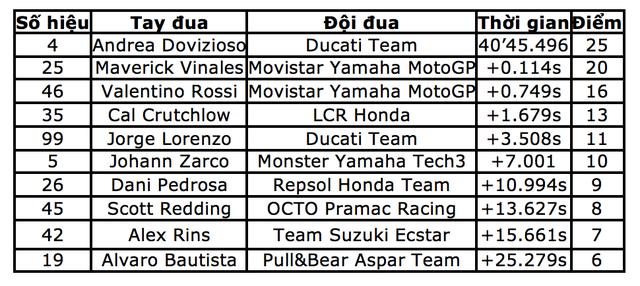 Chặng 12 MotoGP 2017: Dovizioso chiến thắng, Marquez bỏ dở cuộc đua - 7