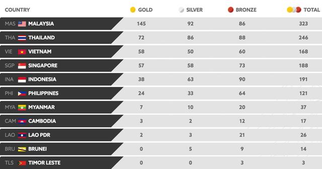 Bảng xếp hạng huy chương của các quốc gia dự SEA Games 29