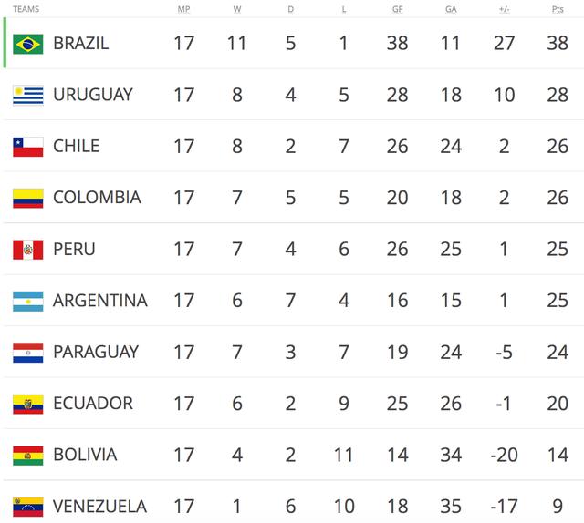 Hòa Peru, Argentina đứng trước nguy cơ bị loại khỏi World Cup 2018 - 4