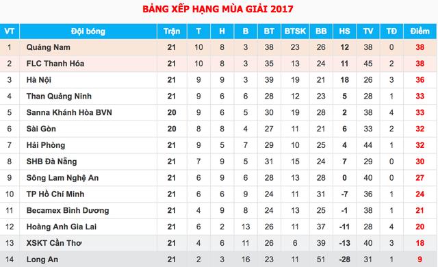 FLC Thanh Hoá đánh rơi chiến thắng trong trận chung kết sớm của V-League - 3