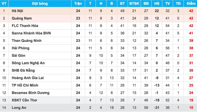 Các đội bóng của bầu Hiển chiếm lợi thế để vô địch V-League - 3