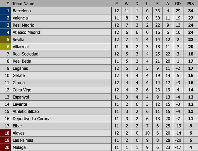 Phung phí nhiều cơ hội, Atletico và Real Madrid bất phân thắng bại - 6