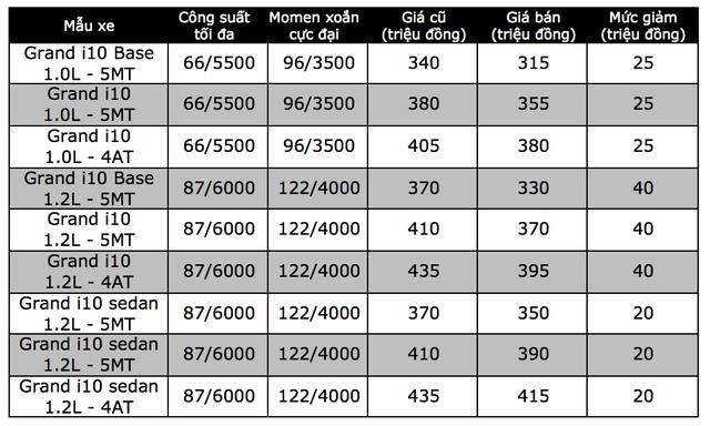 Hyundai Grand i10 chỉ còn 315 triệu đồng, cuộc đua giảm giá xe ngày càng khốc liệt - 3