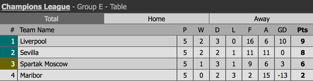 Dẫn trước 3 bàn, Liverpool vẫn rơi điểm khó tin trước Sevilla - 3