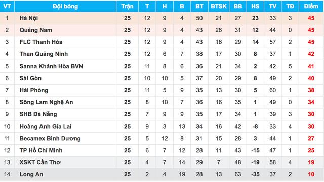 Vòng 26 V-League: Cúp về với đội bóng xứ Quảng? - 2
