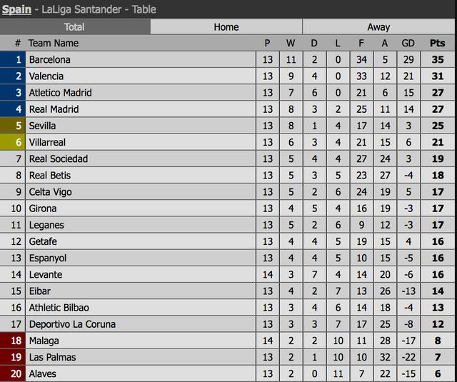 Barcelona tìm lại mạch chiến thắng tại La Liga? - 4