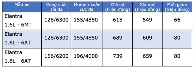 Hyundai giảm giá toàn bộ xe lắp ráp trong nước - 2