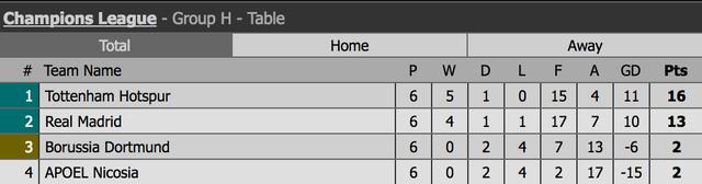 Real Madrid 3-2 Dortmund: C.Ronaldo đi vào lịch sử - 5