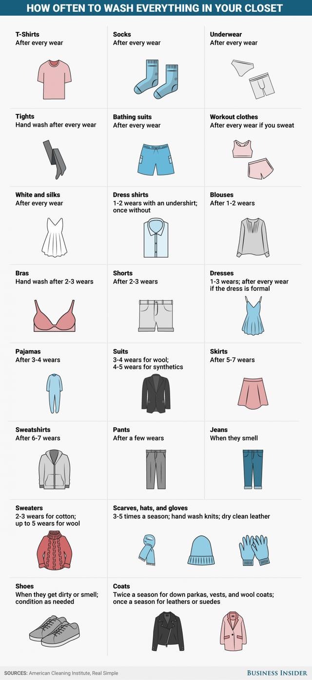 Tần suất giặt đồ trong tủ quần áo của bạn - 1