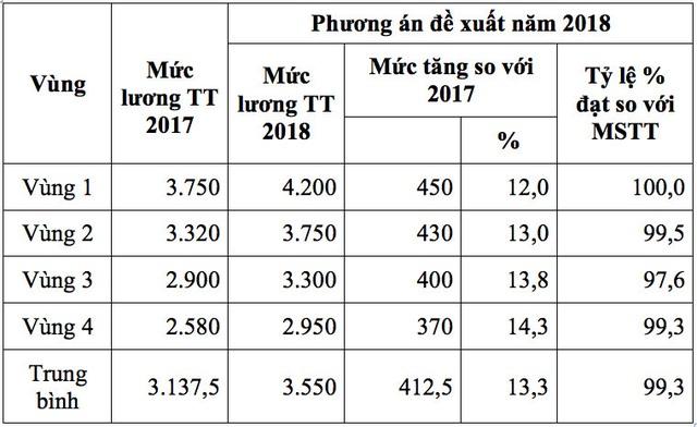Phương án đề xuất tăng lương tối thiểu vùng năm 2018 của Tổng LĐLĐ VN