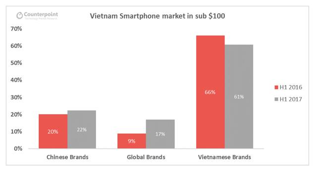 Thị phần của các thương hiệu Việt giảm xuống 61% trong dải sản phẩm trị giá 100 Đô la Mỹ