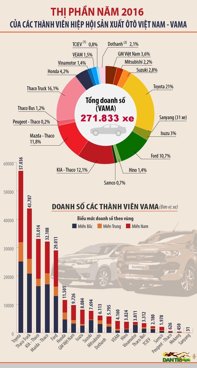 Doanh nghiệp nào bán nhiều xe nhất Việt Nam trong năm 2016? - 1