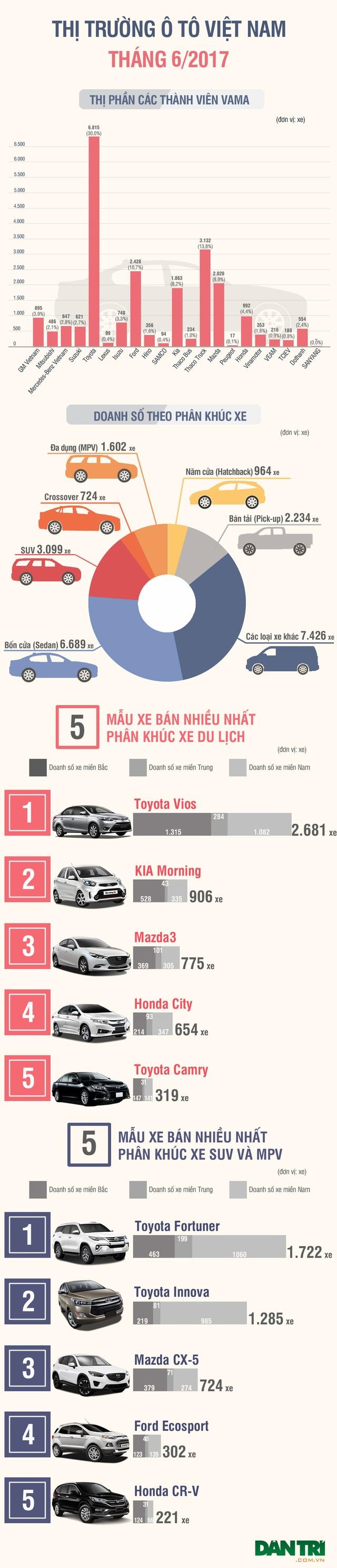 Tháng 6/2017: Thương hiệu nào bán nhiều xe nhất Việt Nam? - 1