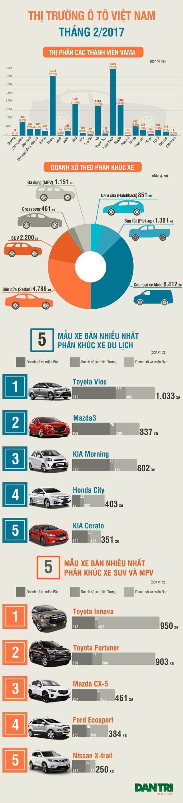 Xe nào đang được ưa chuộng nhất tại Việt Nam? - 1