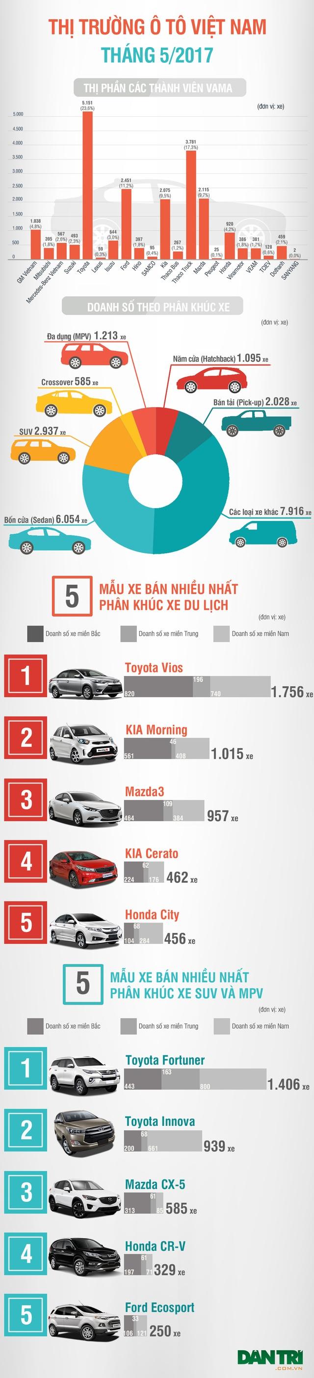 Giảm giá liên tục, Mazda có bán nhiều hơn Toyota? - 1
