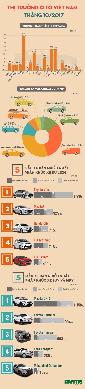 Ô tô giảm giá liên tục, người tiêu dùng vẫn chưa mặn mà - 1