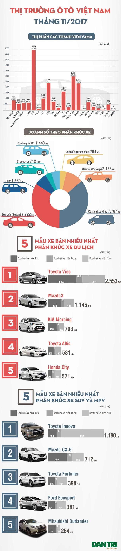 Toyota và Trường Hải chiếm hơn nửa doanh số thị trường ô tô Việt Nam - 1