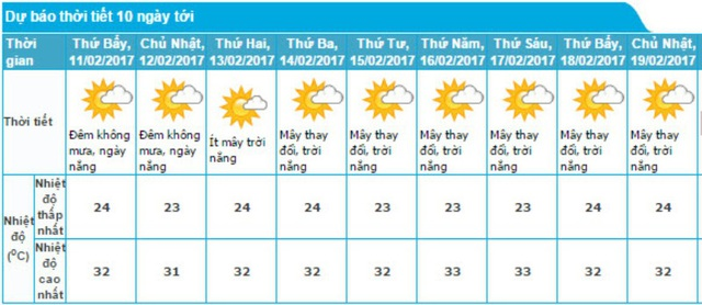 Dự báo thời tiết 10 ngày tới (Ảnh: Trung tâm dự báo khí tượng thủy văn Trung ương)