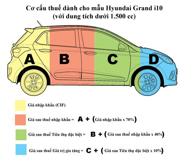 Xe từ Ấn Độ giá trung bình 3.700 USD, đến tay người tiêu dùng giá bao nhiêu? - 2