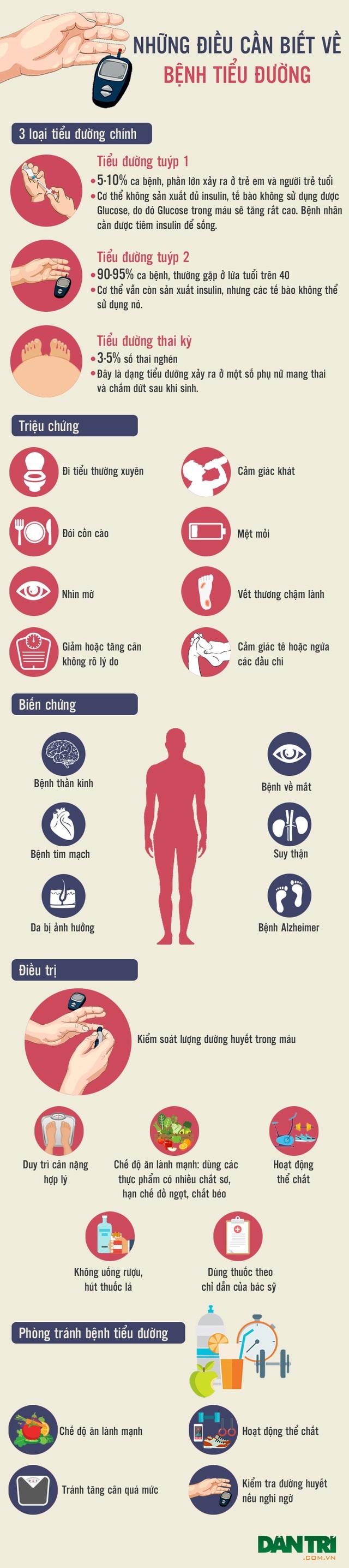 [Inforgraphics]: Toàn cảnh về bệnh đái tháo đường - 1