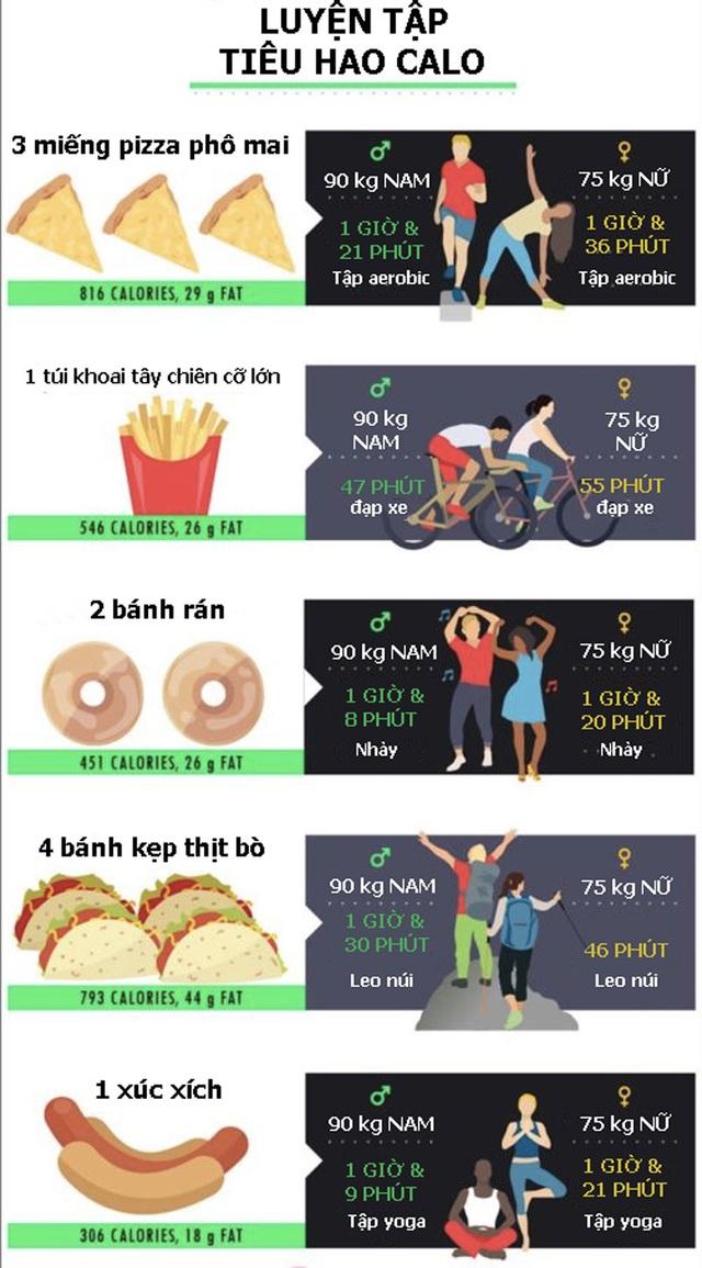 """[Inforgraphics]: Làm thế nào để """"tiêu hết"""" calo sau một bữa ăn thịnh soạn? - 1"""