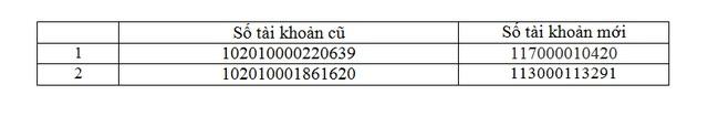 Thông báo thay đổi số tài khoản ủng hộ Quỹ Nhân ái qua Ngân hàng Công thương - 1