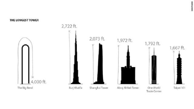Big Bang sẽ phá kỷ lục tòa nhà dài nhất thế giới khi hoàn thiện