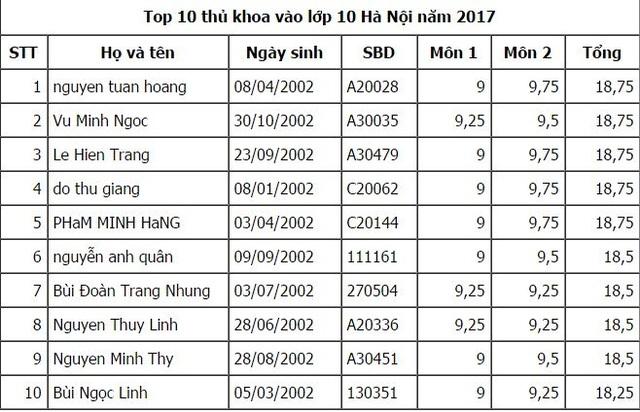 100 thí sinh có điểm thi vào lớp 10 cao nhất Hà Nội - 2