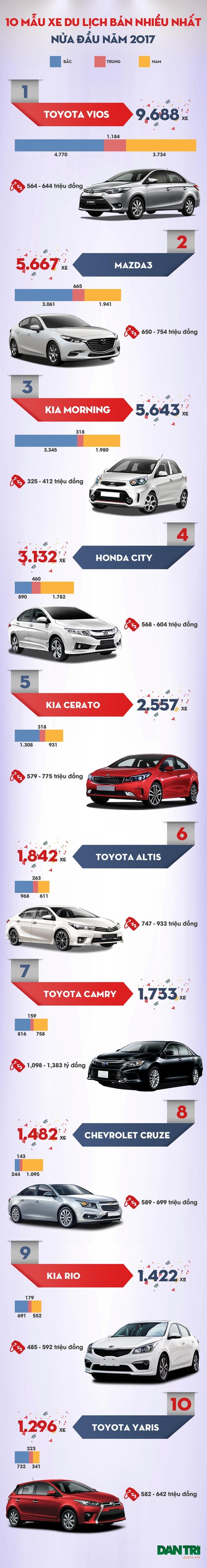 10 mẫu xe con bán chạy nhất nửa đầu năm 2017 - 1