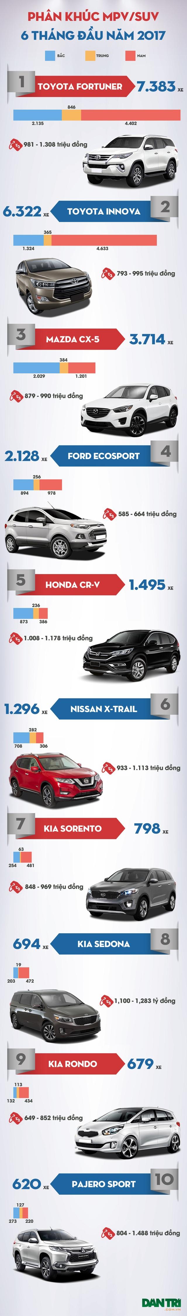Toyota vẫn đang dẫn đầu phân khúc MPV/SUV - 1