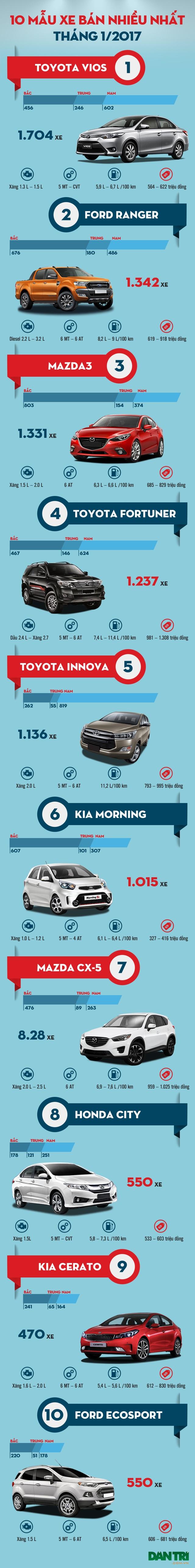 Top 10 mẫu xe bán nhiều nhất tháng 1/2017 - 1