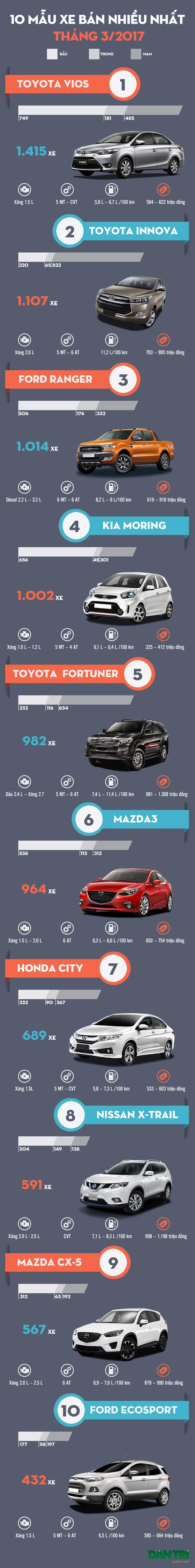 10 mẫu xe bán nhiều nhất tháng 3/2017 - 1