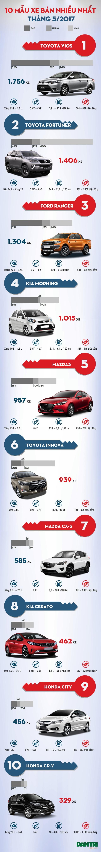 Toyota Vios tìm lại vị trí số 1 - 1