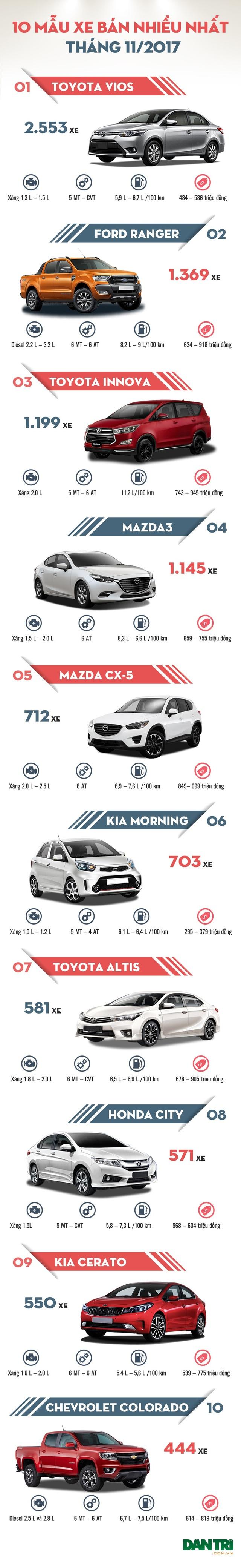 Top 10 mẫu xe bán nhiều tháng 11/2017 - 1