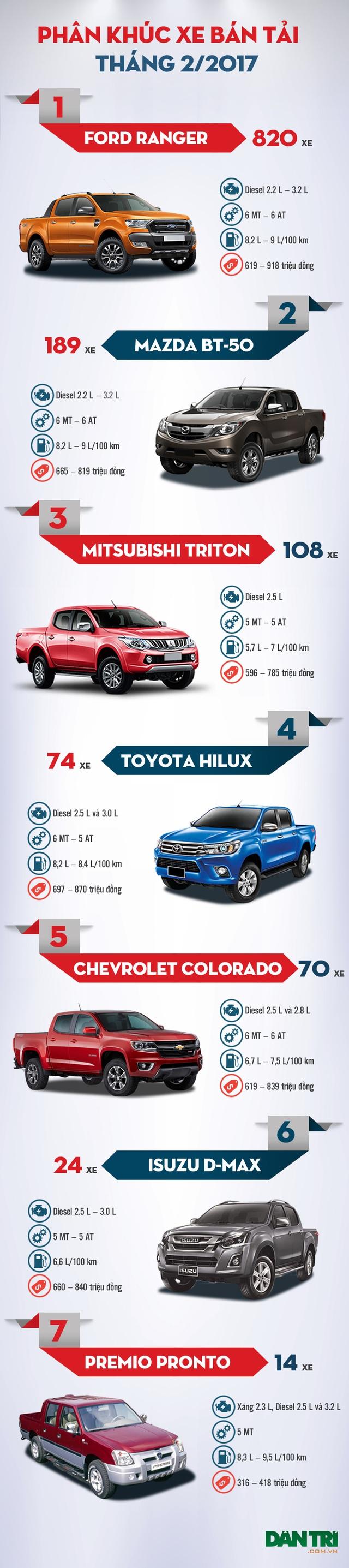 Toyota Hilux so kè cùng Chevrolet Colorado, Mazda BT-50 lấy lại vị trí - 1