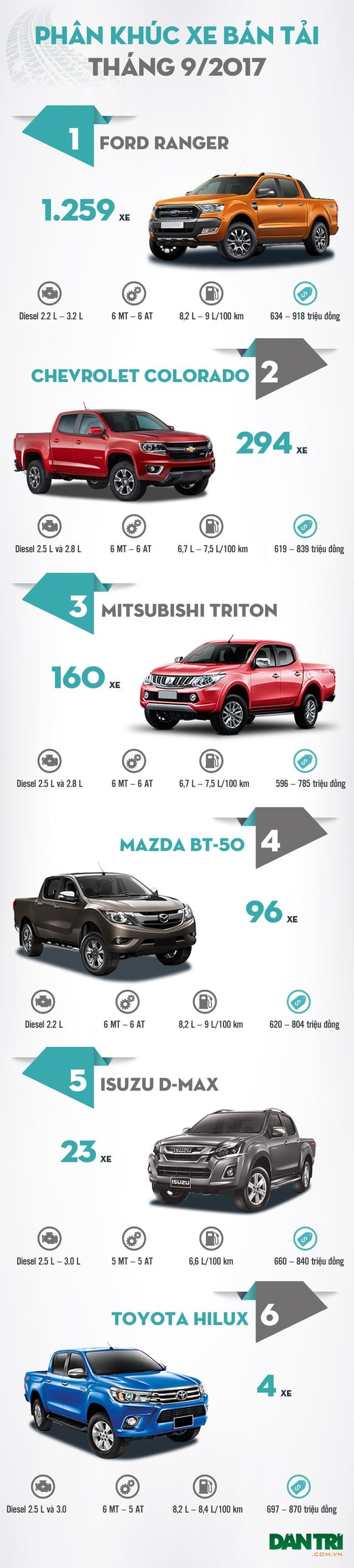 Cả tháng 9/2017 Toyota chỉ bán được 4 chiếc Hilux - 2