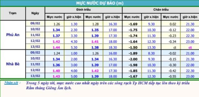Dự báo mực nước tại trạm Phú An và Nhà Bè trong 5 ngày tới (Ảnh: Đài khí tượng thủy văn khu vực Nam bộ)