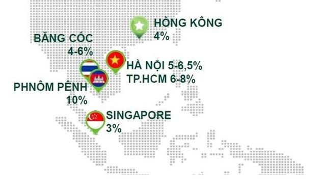 Số liệu thống kê của Savills trong 6 tháng đầu năm 2017 về tỷ suất sinh lợi của phân khúc căn hộ cho thuê tại Đông Nam Á.