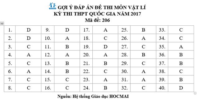 Đáp án gợi ý đề Vật lý kỳ thi THPT quốc gia 2017, mã đề 206 - 1