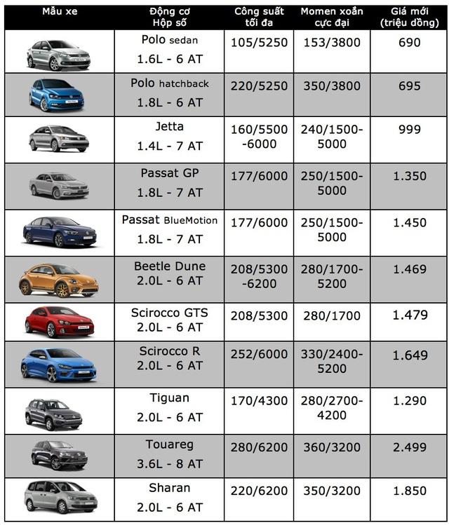 Volkswagen giảm giá 140 triệu đồng cho Scirocco - 3