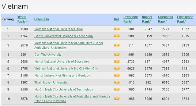 Xếp hạng Webometrics 2017: 8 đại học Việt Nam vào top 100 Đông Nam Á - 1